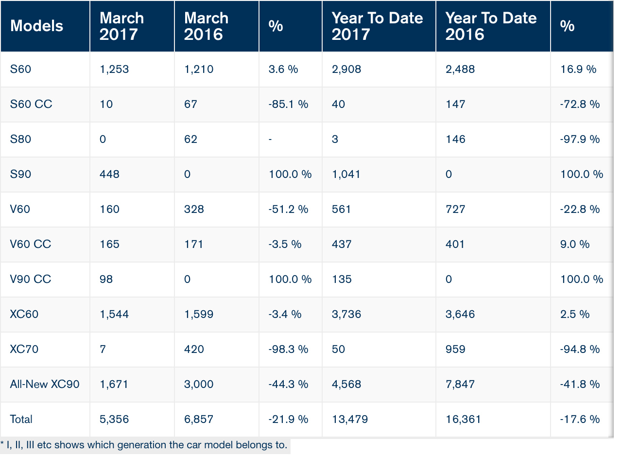 Volvo Car USA March 2017 Sales - Swedespeed