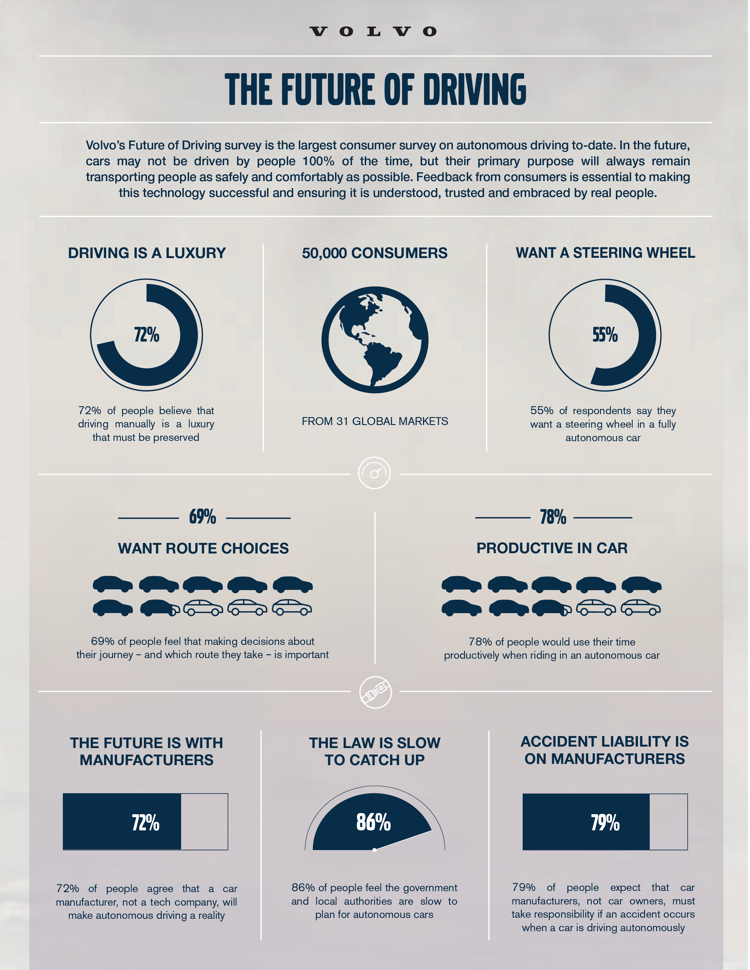 Future of Driving Infographic